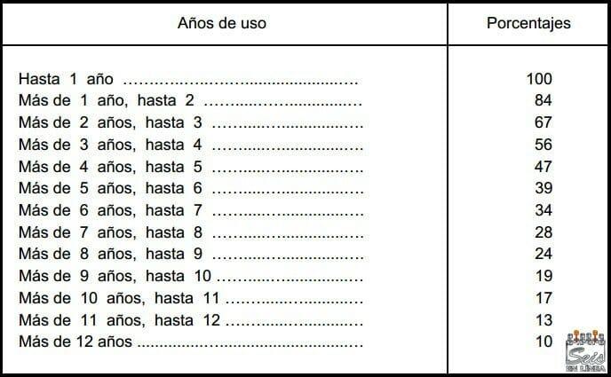 valoracion vehiculos hacienda - tabla depreciacion