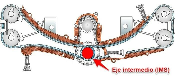 problema motor porsche - IMS distribución tres cadenas