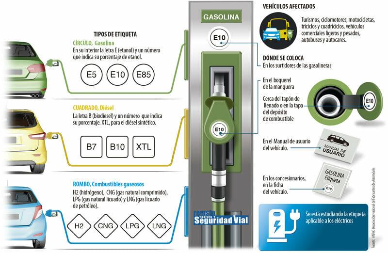 Tipos de etiquetas de combustibles